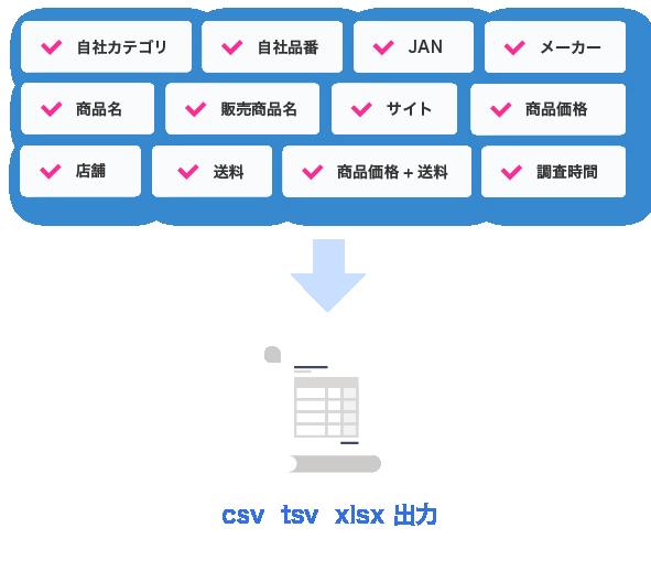 データ出力条件の選択の図