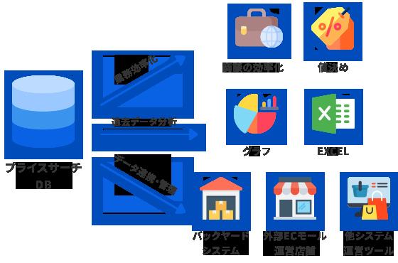 プライスサーチのデータ活用図