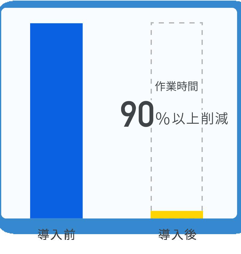 作業時間90%削減のグラフ